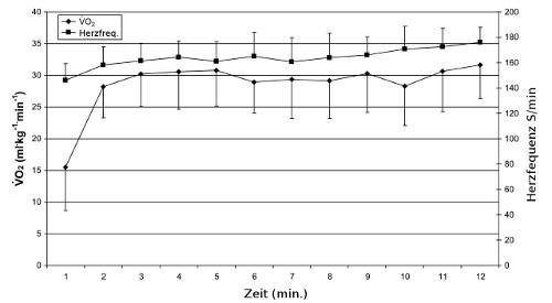 Kettlebell Herzfrequenz1
